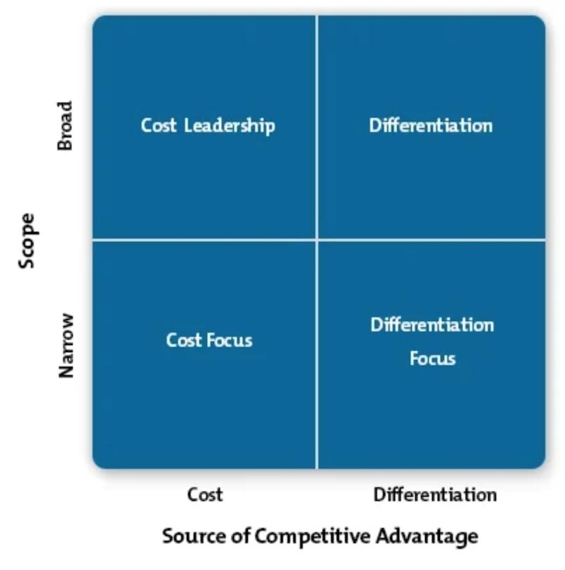 competitive advantage strategies