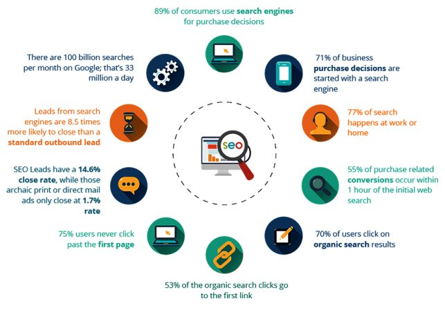 consumers use search engines for purchase decision