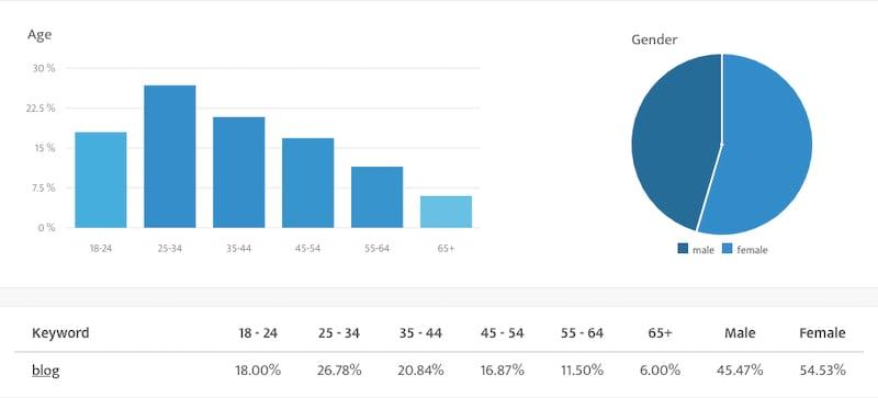 demographics for customer segment