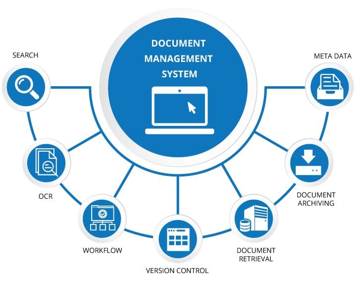 document management system elements