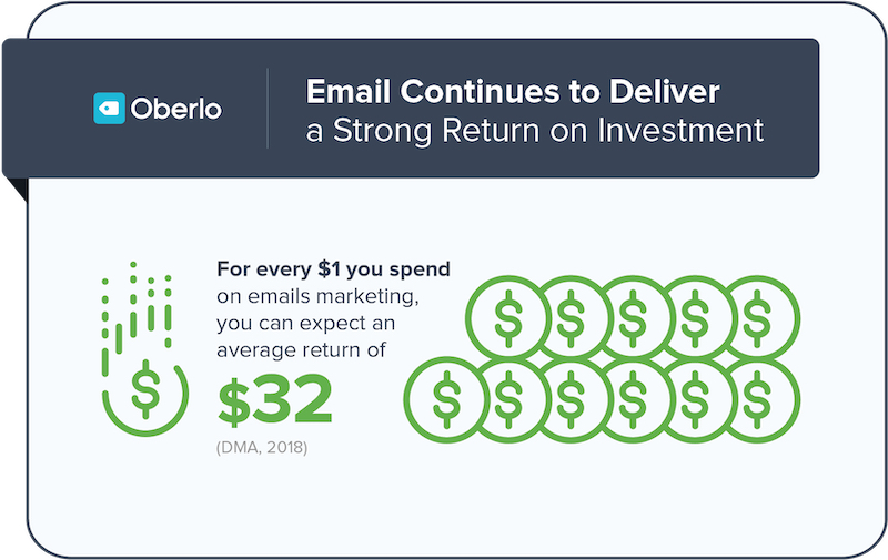 email delivers good roi