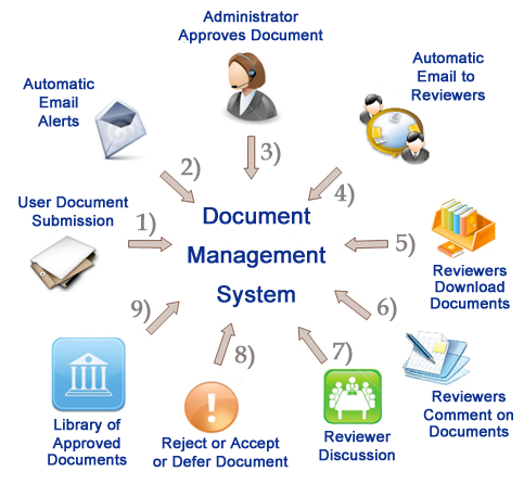 document management system functions