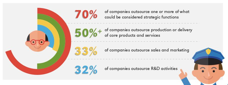 in-house versus outsourcing partnerships