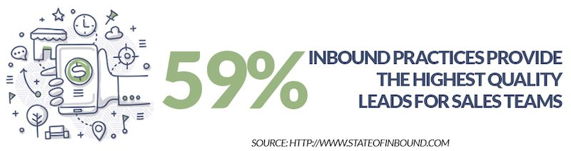 inbound marketing provides best lead quality for sales teams