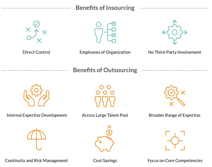 benefits of insourcing and outsourcing