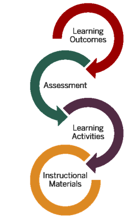 learning course activities