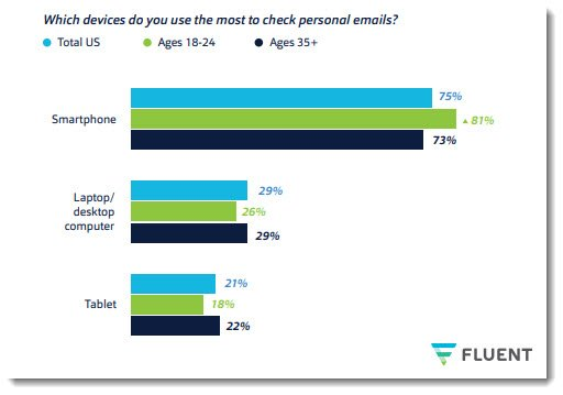 document management software needs to be mobile first