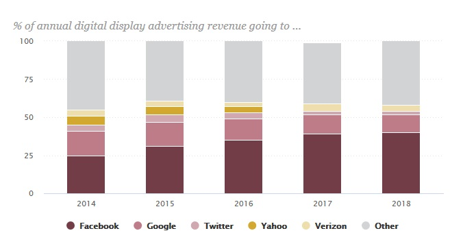 % of annual digital display advertising revenue going to...
