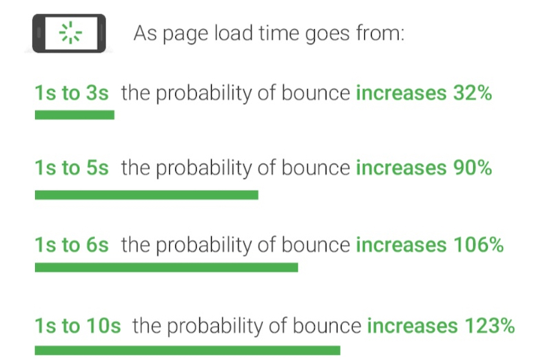 faster page load times mean higher search engine rankings