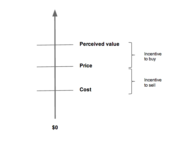 pricing including cost, price, and perceived value