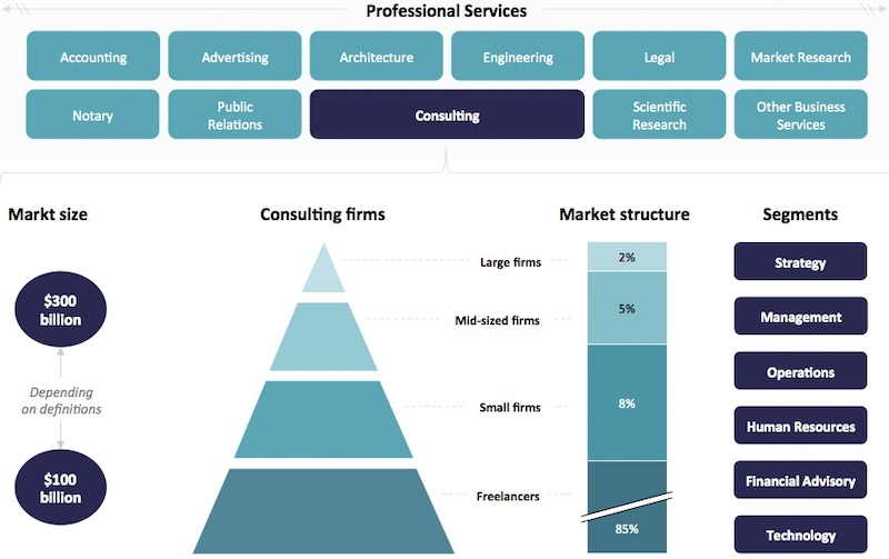 professional services market size and segments
