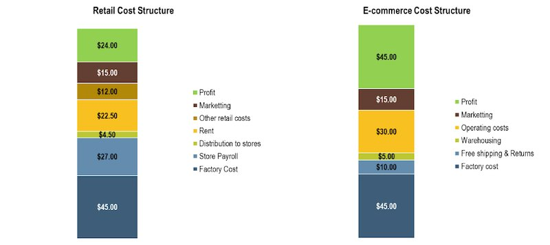 retail cost structure vs ecommerce cost structure