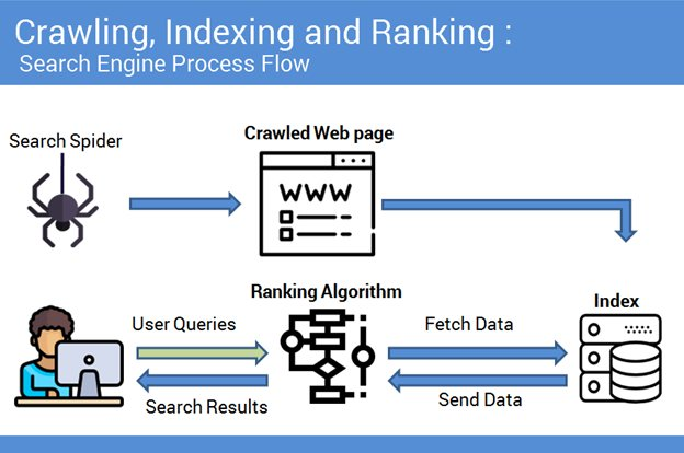 search engine process flow
