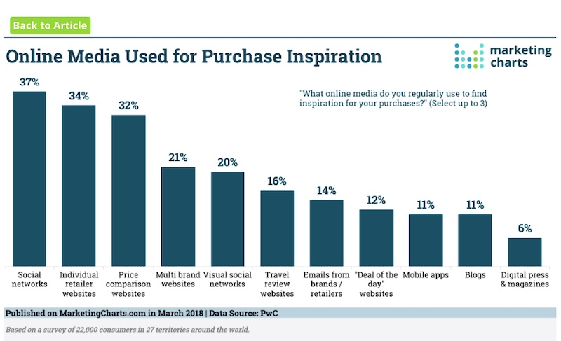 Social networks including YouTube are critical for purchase inspiration