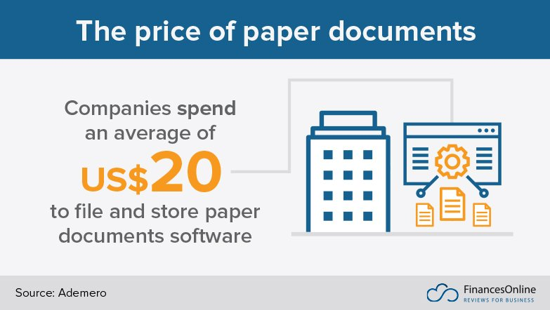 the price of paper documents