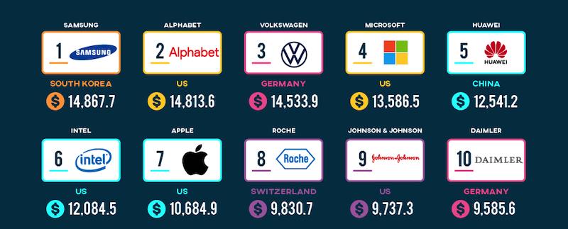 top 10 r&d spenders