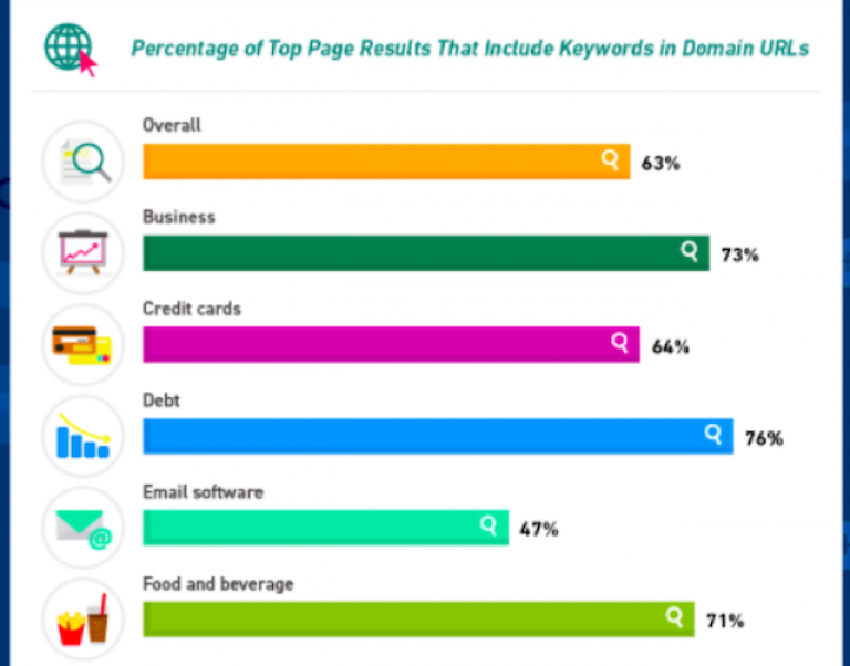 top page results include keywords in domain URLs