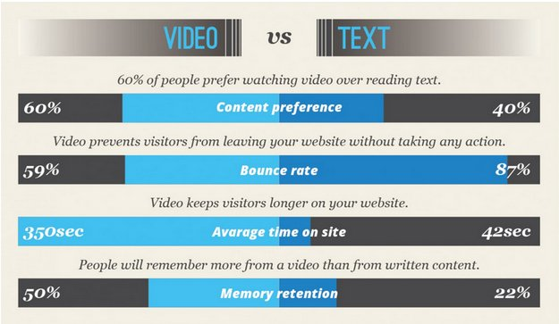 People prefer watching videos over reading text
