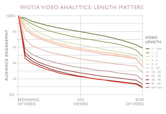 wistia video analytics for online courses