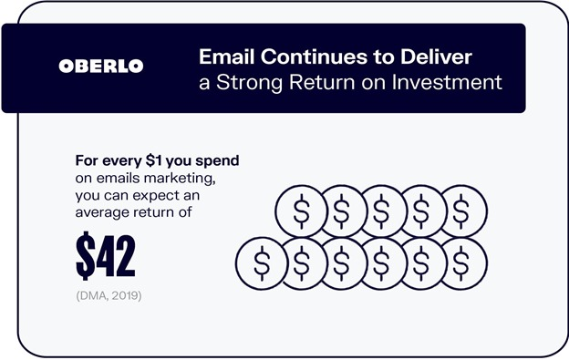 Email continues to deliver a strong return on investment-oberlo