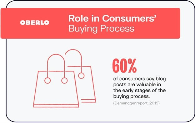 Role in consumers buying process