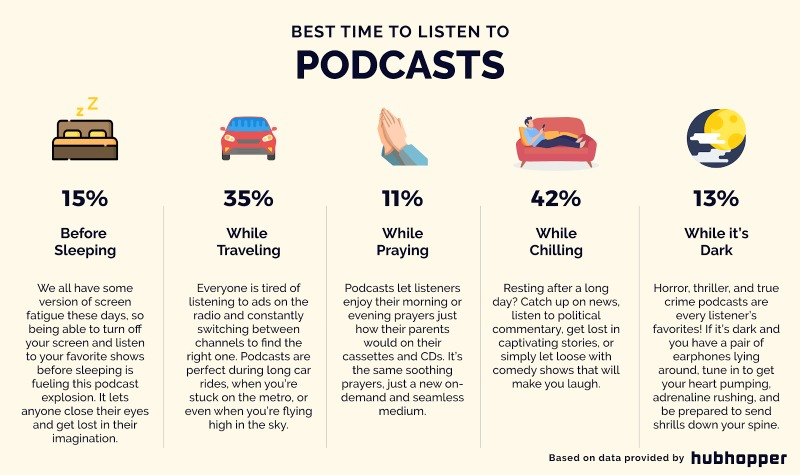 Best time to listen podcast