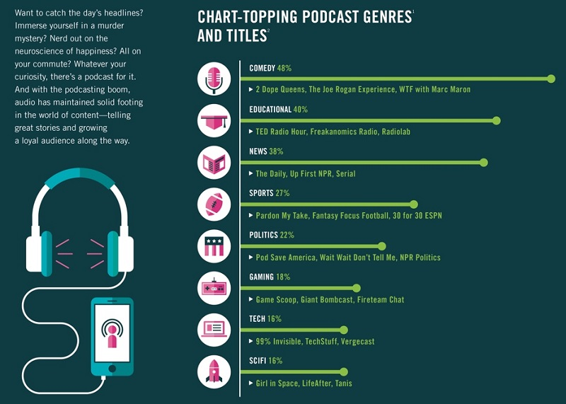 Chart-topping podcast genres and titles