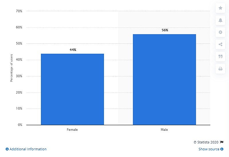 Distribution of Facebook users by gender