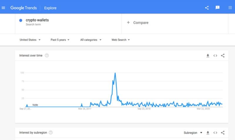 Google Trend crypto wallets interest