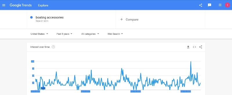 Google Trends: bloating accessories demand