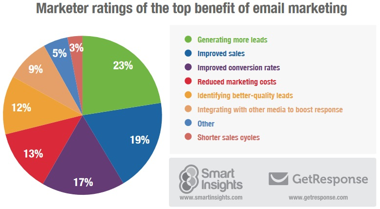 Marketer ratings of the top benefit of email marketing