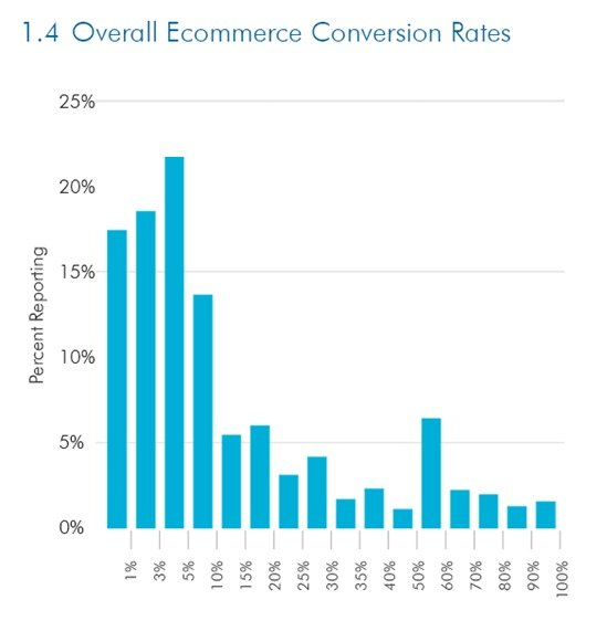 Ovearall ecommerce conversion rate
