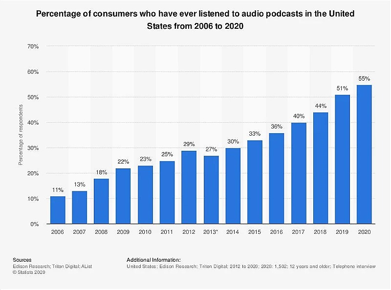 Percentage of consumers who have ever listened to audio podcasts