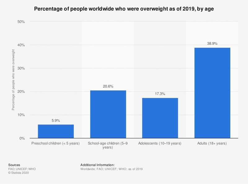Percentage of people who were overweight by 2019
