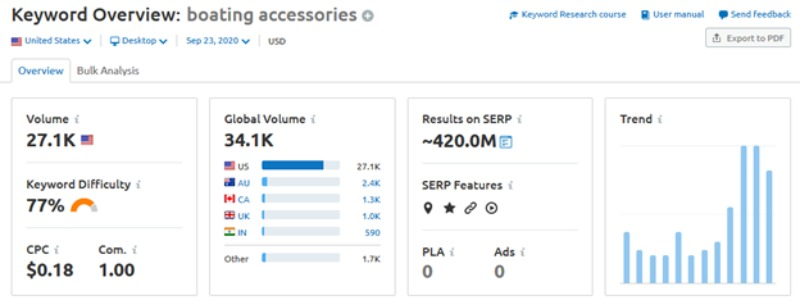 Keyword overview: bloating accessories