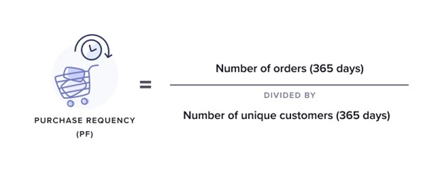 purchase frequency equation