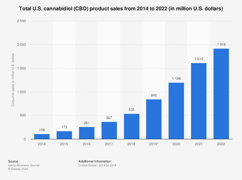 Total U.S. cannabidiol (CBD) product sales from 2014 to 2022