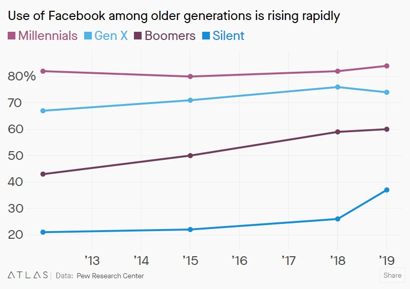 Facebook usage by different generations