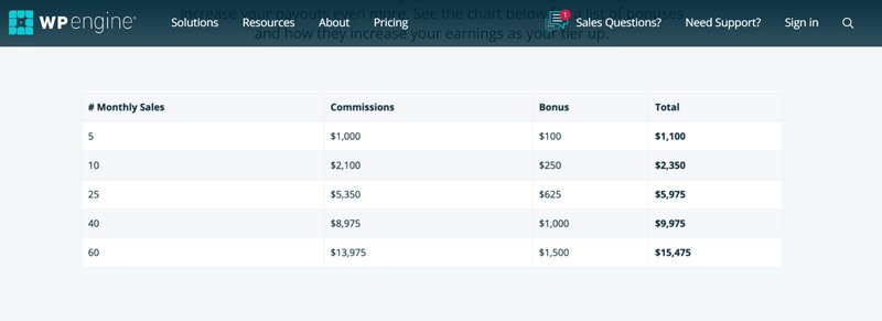 WP Engine affiliate bonus system