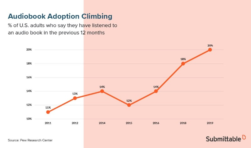 audiobook adoption