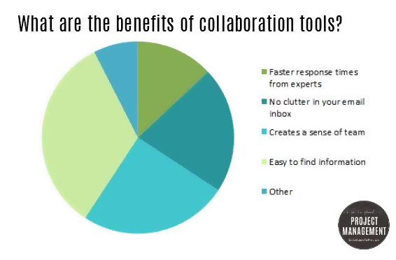 benefits of collaboration tools