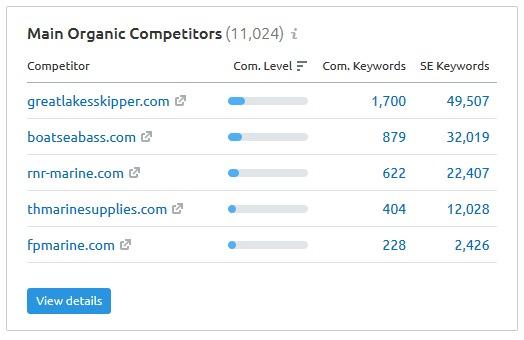 Main organic competitors