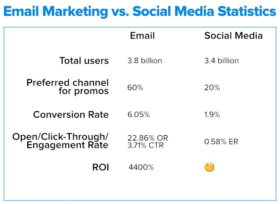 email marketing vs. social media statistics