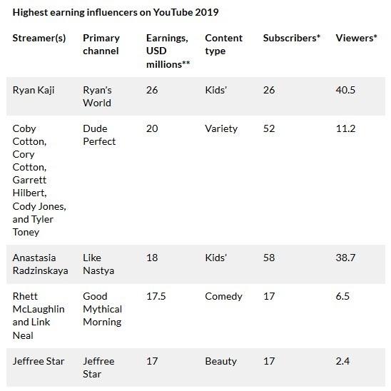 highest earning influencers on youtube