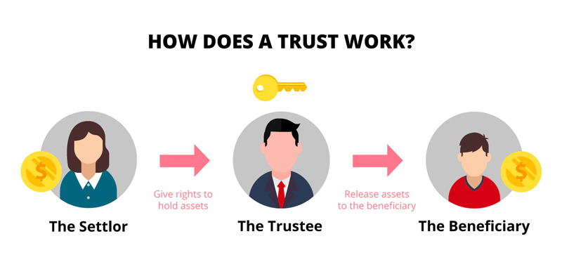 how does a trust work