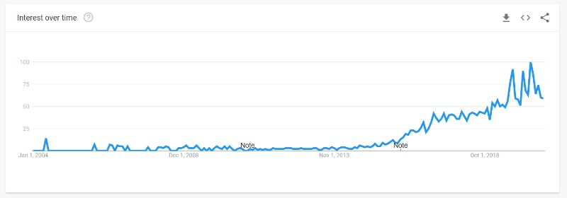 influencer marketing interest over time