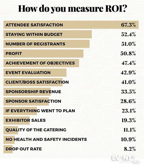 measuring ROI as conference speaker