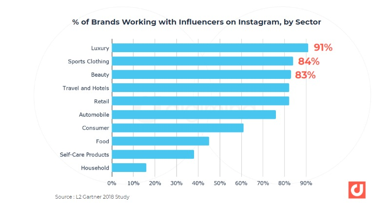 percentage of brands working with influencers