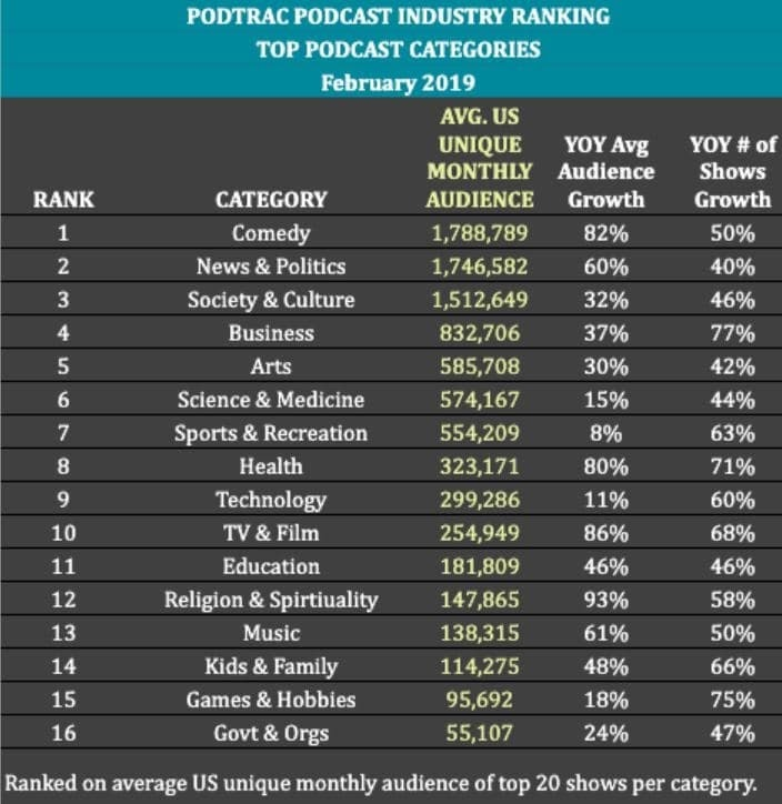 top podcast categories