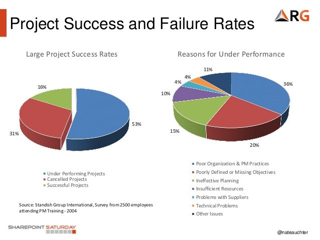 project success and failure rates